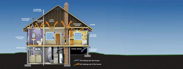 Energy Audits & Weatherization